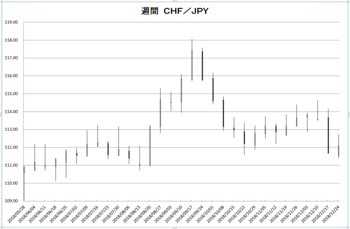 w_chf_jpy_20190101.png