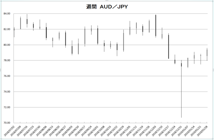 w_aud_jpy_20190201.png