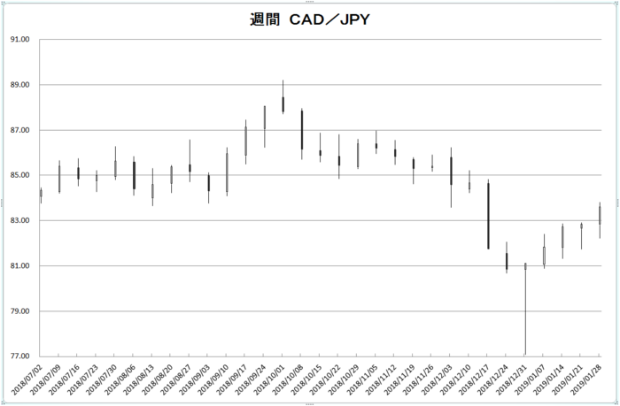 w_cad_jpy_20190201.png