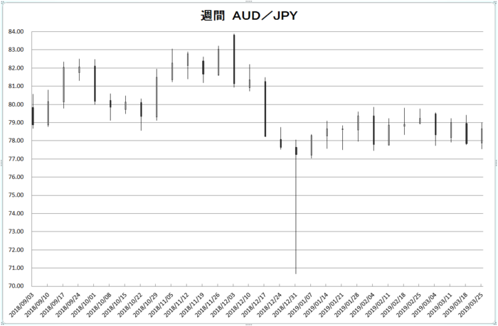 w_aud_jpy_20190401.png