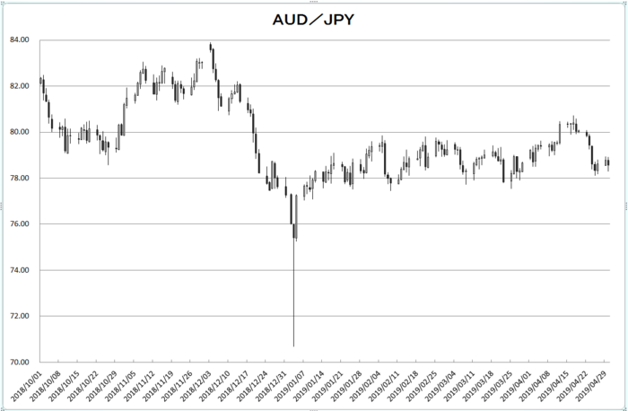 aud_jpy_20190501.png