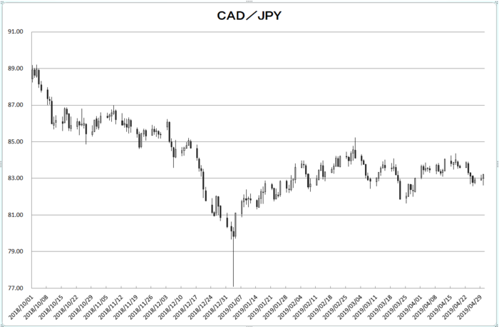 cad_jpy_20190501.png