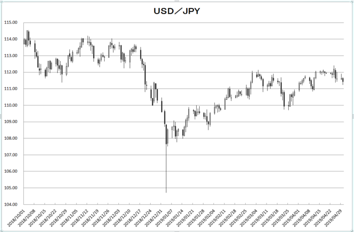 usd_jpy_20190501.png
