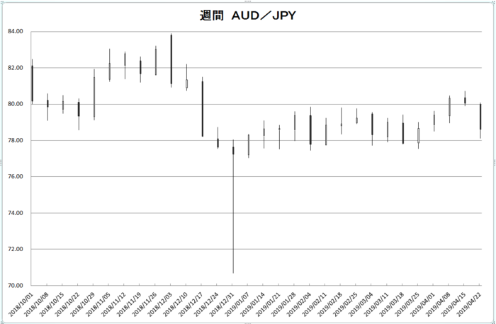 w_aud_jpy_20190501.png