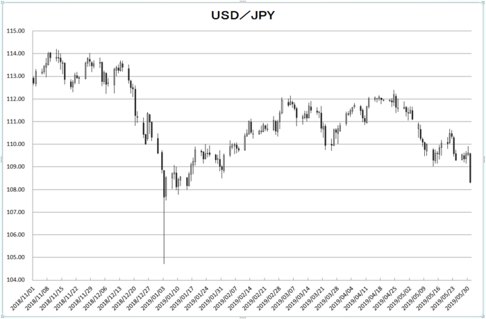 usd_jpy_20190601.png