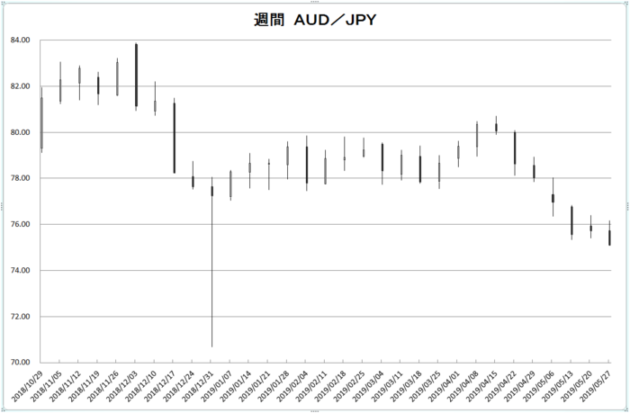w_aud_jpy_20190601.png