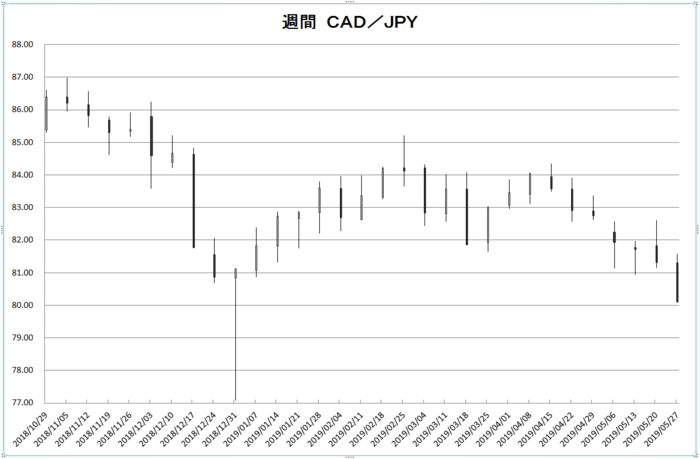 w_cad_jpy_20190601.png