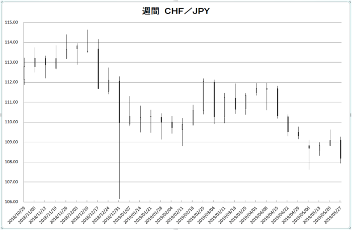 w_chf_jpy_20190601.png