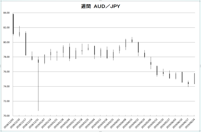 w_aud_jpy_20190701.png