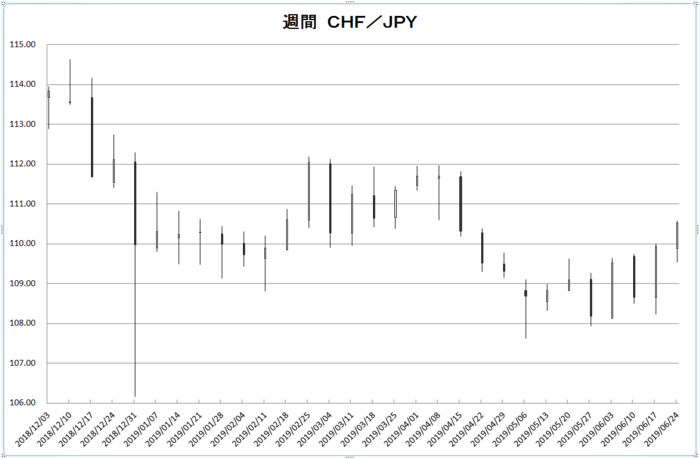 w_chf_jpy_20190701.png
