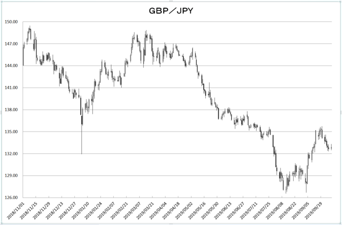 gbp_jpy_20191001.png