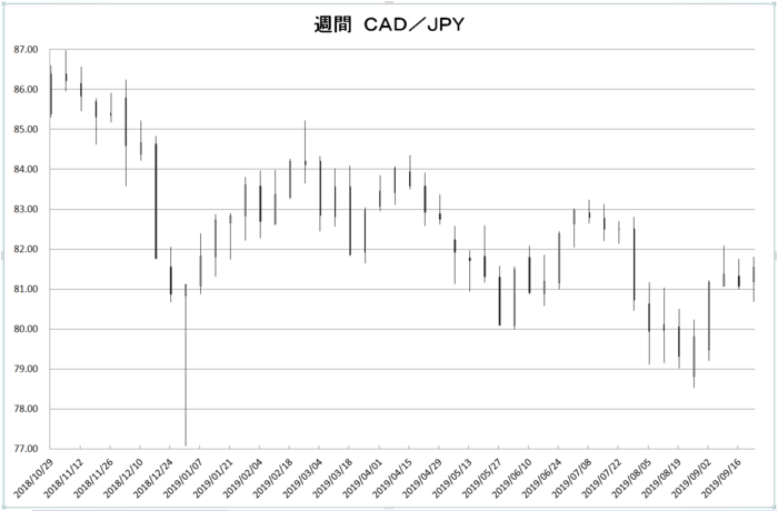 w_cad_jpy_20191001.png
