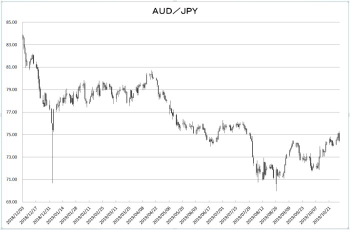 aud_jpy_20191101.png