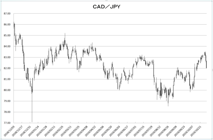 cad_jpy_20191101.png