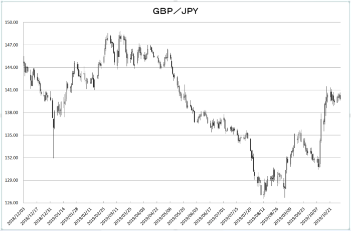 gbp_jpy_20191101.png