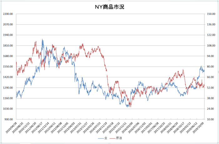 ny_commodity_20191101.png