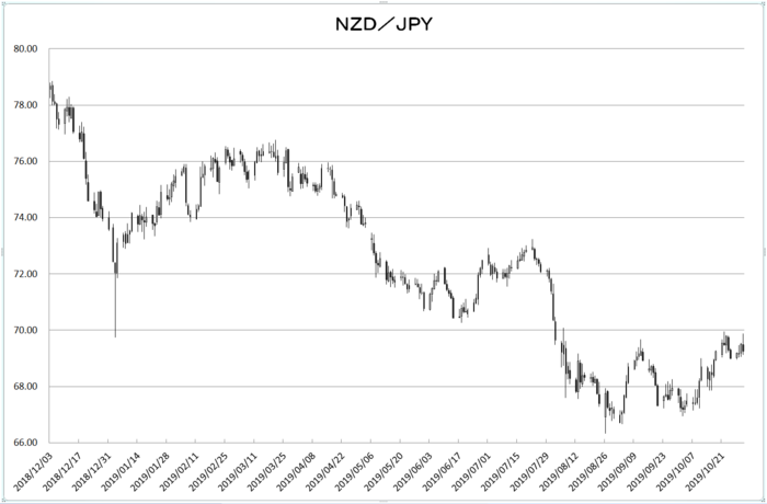 nzd_jpy_20191101.png