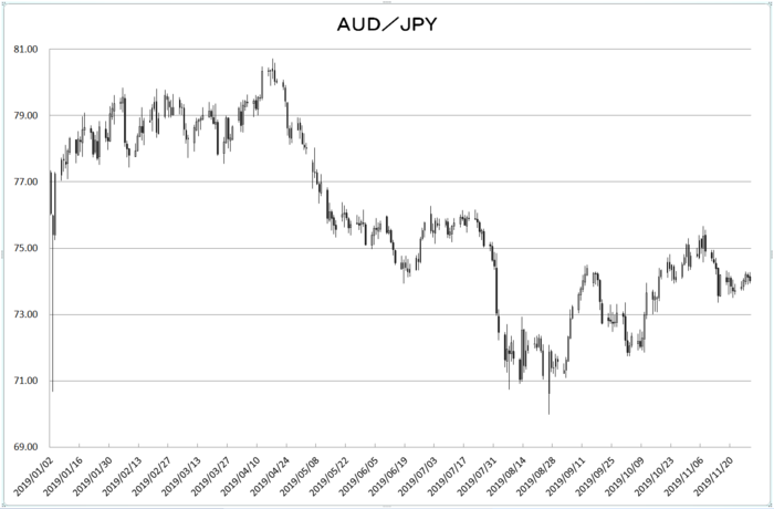 aud_jpy_20191201.png