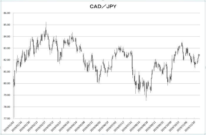 cad_jpy_20191201.png