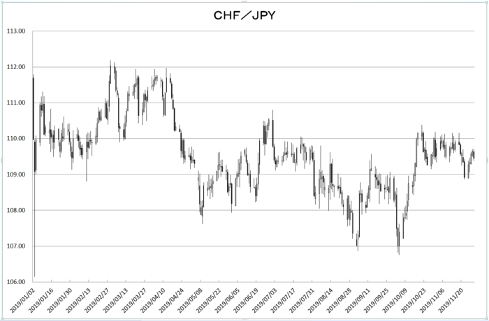 chf_jpy_20191201.png