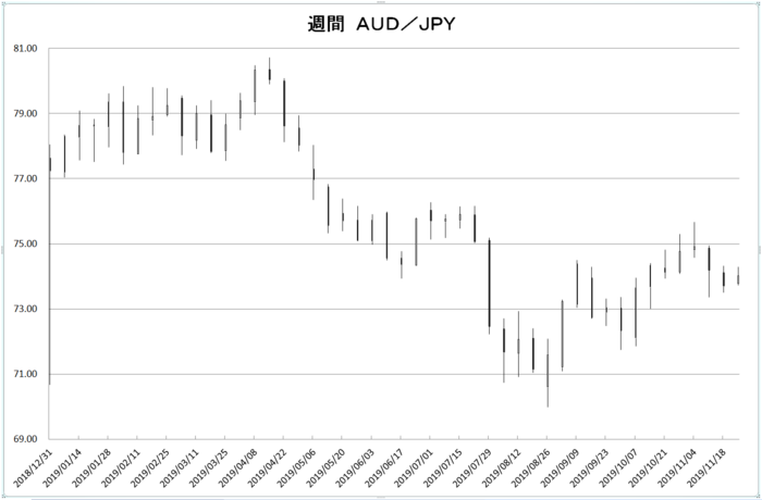 w_aud_jpy_20191201.png