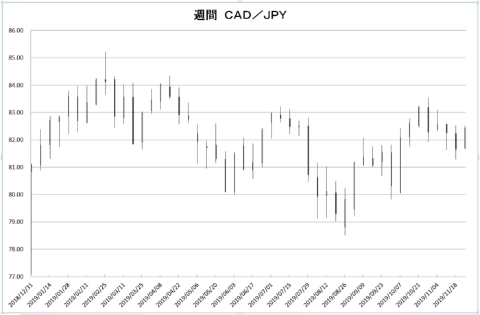 w_cad_jpy_20191201.png