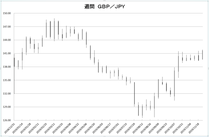 w_gbp_jpy_20191201.png